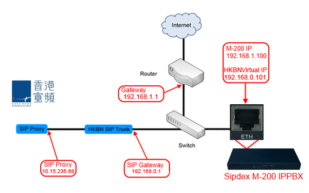 Chapter 14: HKBN Sip trunk (PSTN) Configuration - Sipdex